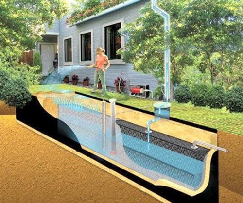 Rainwater Harvesting Eco Outdoor Malaysia