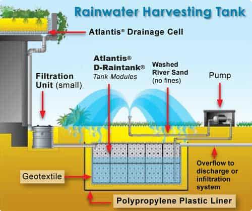 Rainwater harvesting eco outdoor malaysia for Explanation of rainwater harvesting